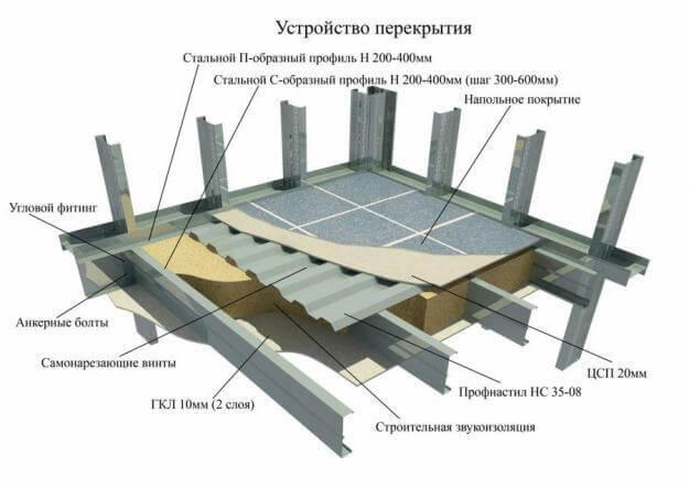 Каркас ЛСТК ООО ЗОК