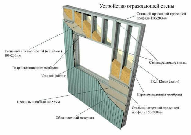 Стена ЛСТК ООО ЗОК