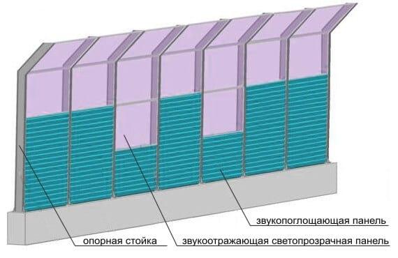 Панели шумозащитных экранов ООО ЗОК